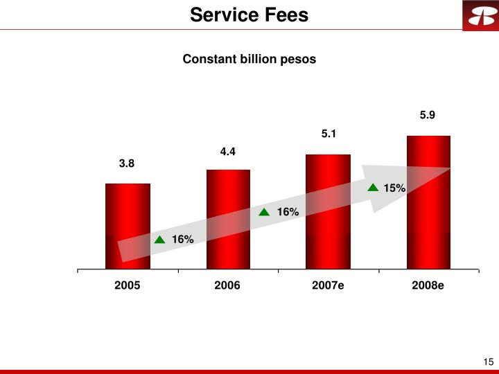 Service Fees