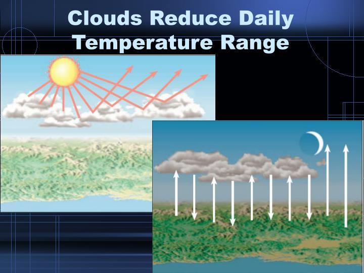 Clouds Reduce Daily Temperature Range