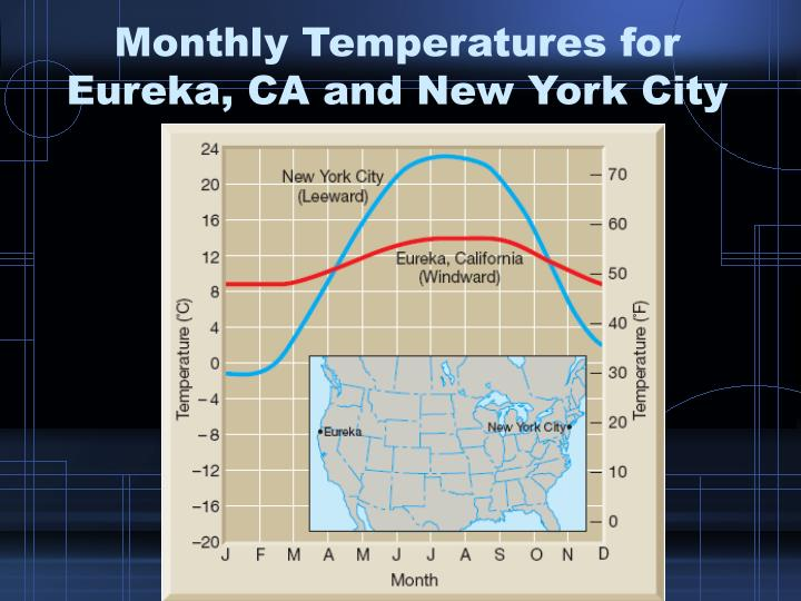 Monthly Temperatures for Eureka, CA and New York City