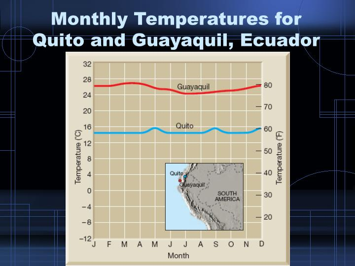 Monthly Temperatures for Quito and Guayaquil, Ecuador