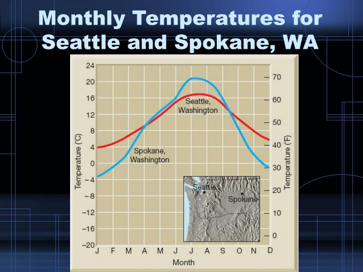 Monthly Temperatures for Seattle and Spokane, WA