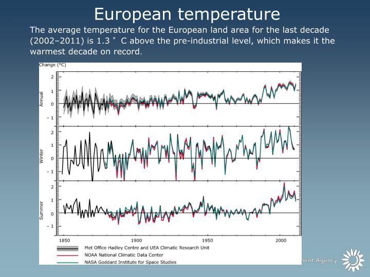 European temperature