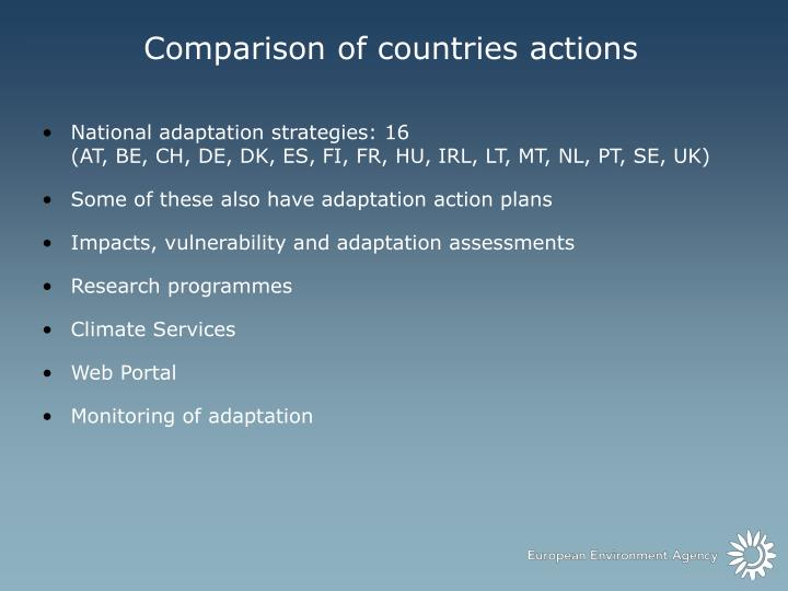 Comparison of countries actions