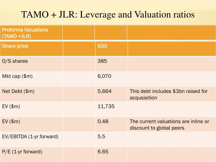 TAMO + JLR: Leverage and Valuation ratios