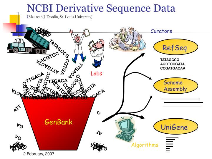 NCBI Derivative Sequence Data