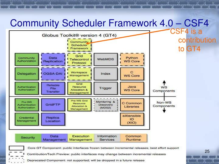 Community Scheduler Framework 4.0 – CSF4