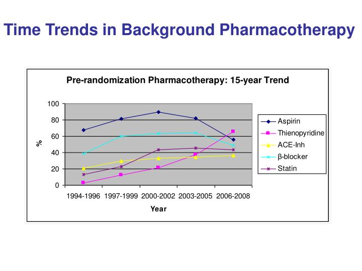 Time Trends in Background Pharmacotherapy