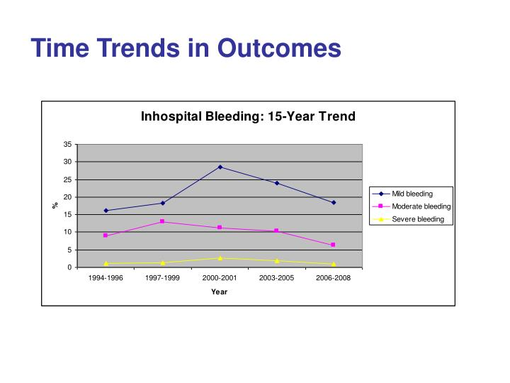 Time Trends in Outcomes