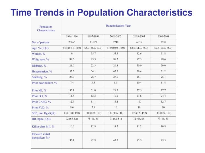 Time Trends in Population Characteristics