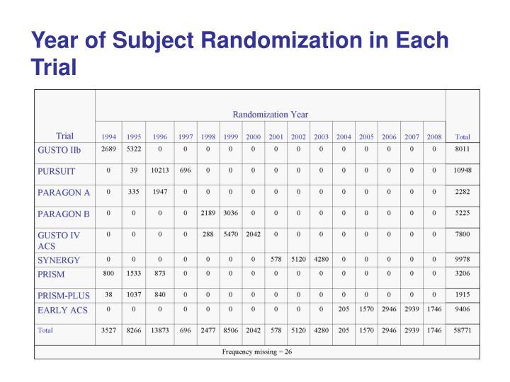 Year of Subject Randomization in Each Trial