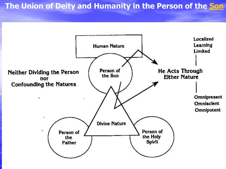 The Union of Deity and Humanity in the Person of the