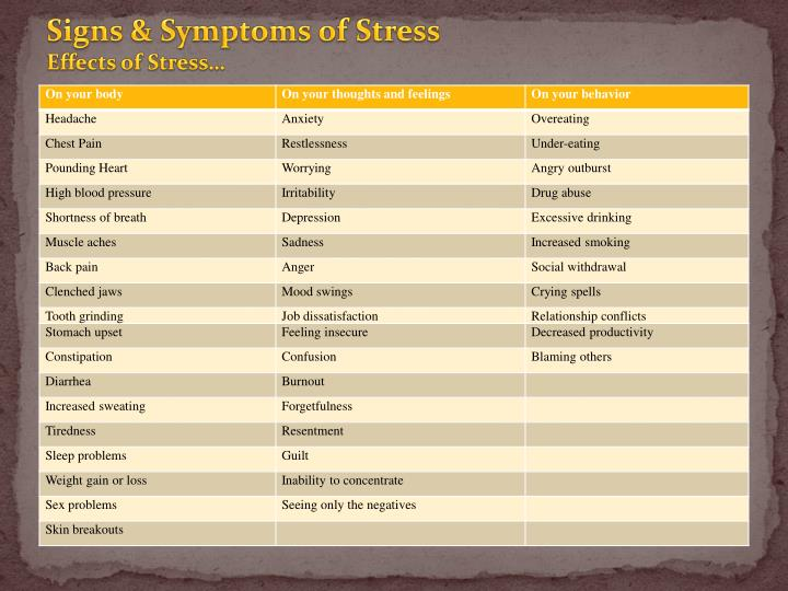 Signs & Symptoms of Stress