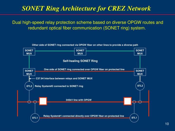 SONET Ring Architecture for CREZ Network