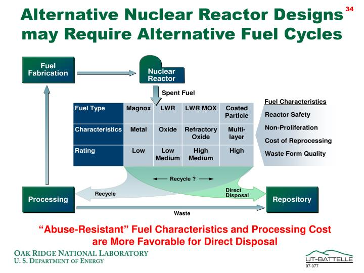 Alternative Nuclear Reactor Designs may Require Alternative Fuel Cycles