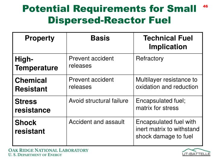 Potential Requirements for Small Dispersed-Reactor Fuel