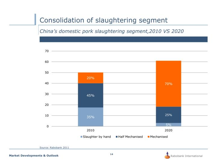 Consolidation of slaughtering segment