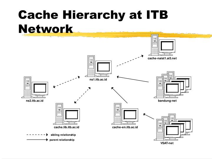 Cache Hierarchy at ITB Network