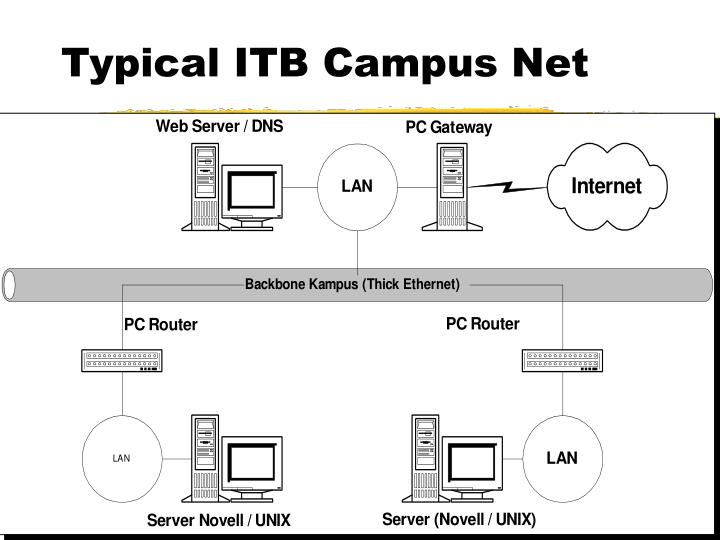 Typical ITB Campus Net