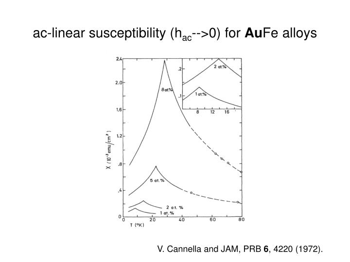 ac-linear susceptibility (