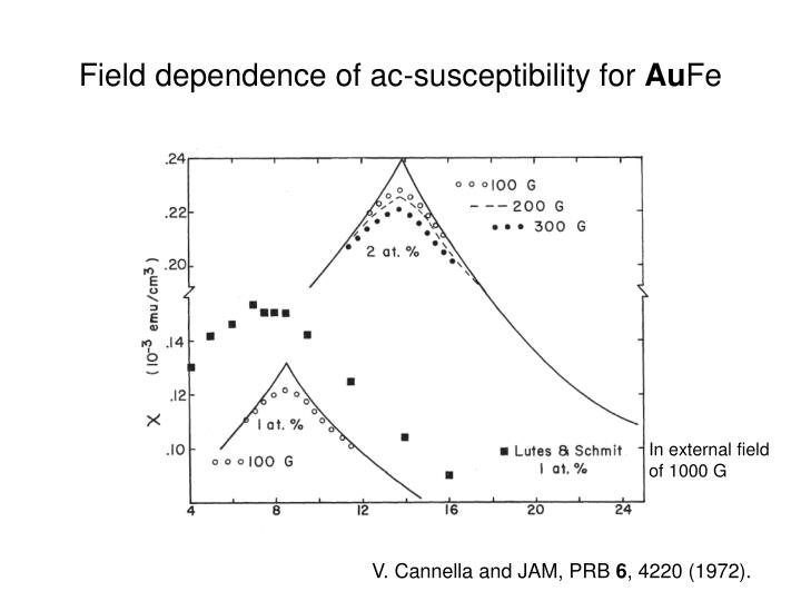 Field dependence of ac-susceptibility for