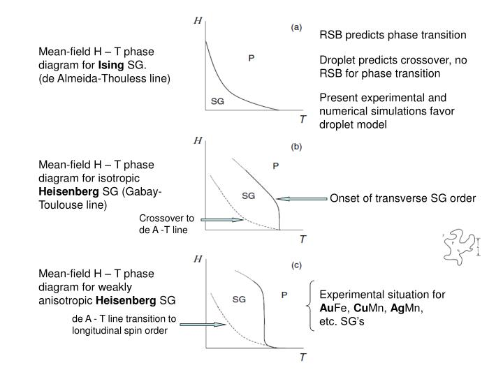 RSB predicts phase transition