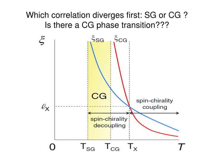 Which correlation diverges first: SG or CG ?