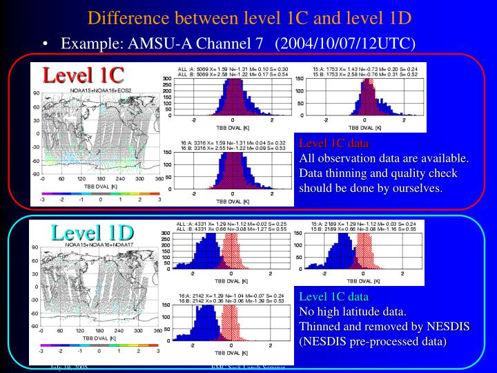 Difference between level 1C and level 1D