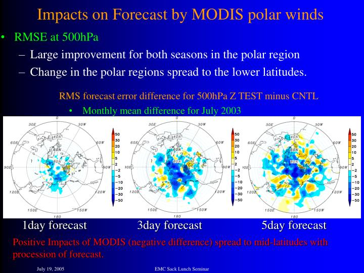 Impacts on Forecast by MODIS polar winds