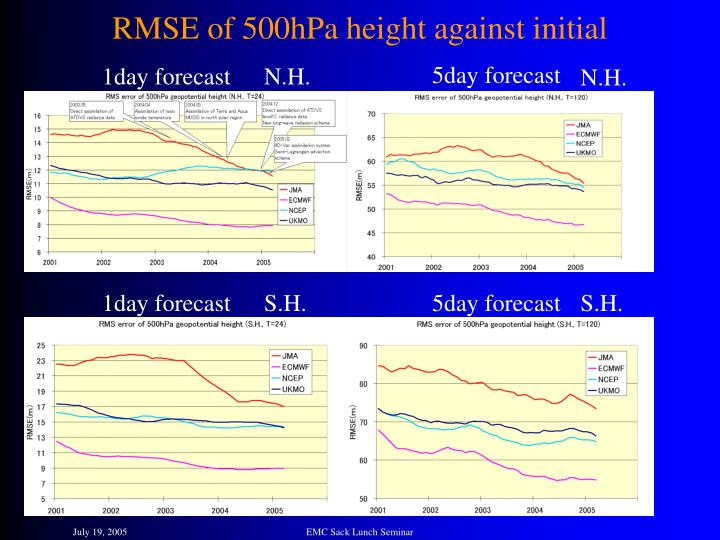 RMSE of 500hPa height against initial