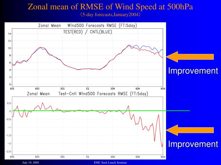 Zonal mean of RMSE of Wind Speed at 500hPa