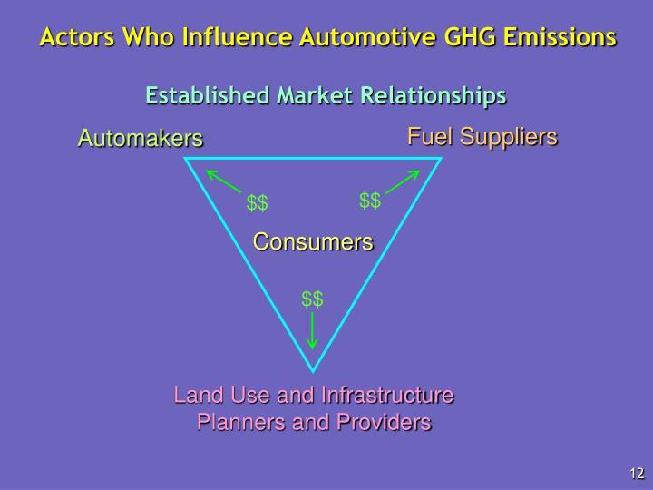 Actors Who Influence Automotive GHG Emissions
