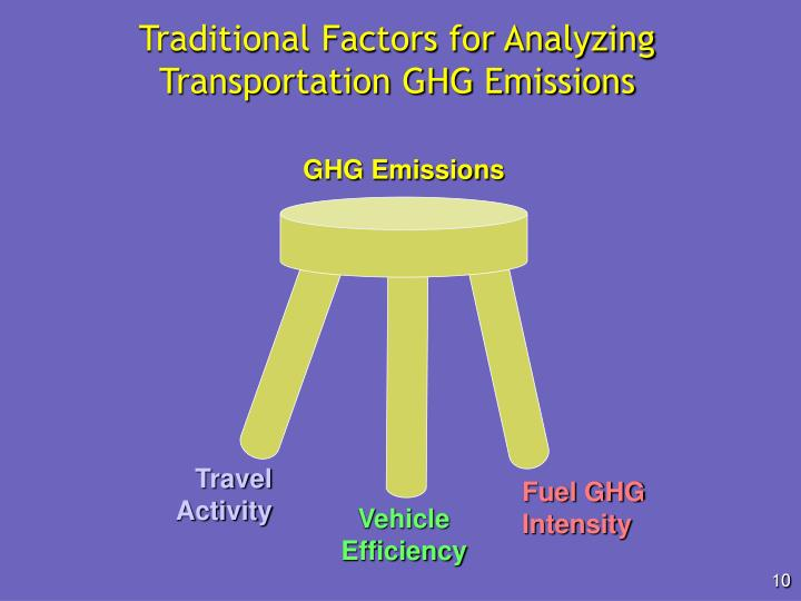 Traditional Factors for Analyzing