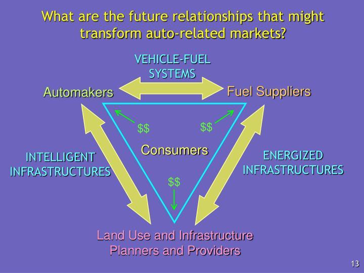 What are the future relationships that might transform auto-related markets?