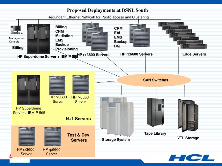 Proposed Deployments at BSNL South