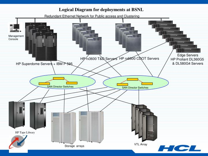 Logical Diagram for deployments at BSNL