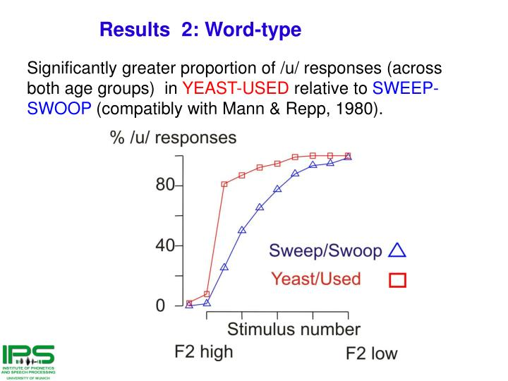 Results  2: Word-type