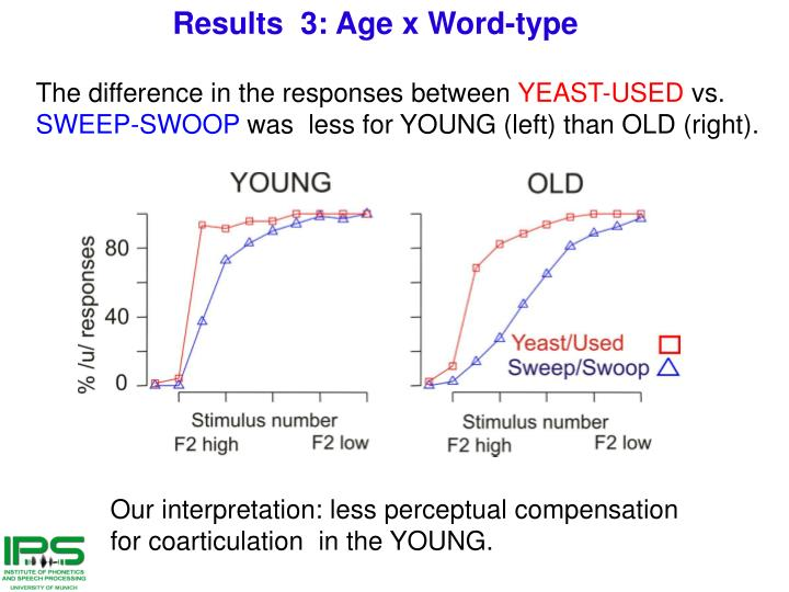 Results  3: Age x Word-type