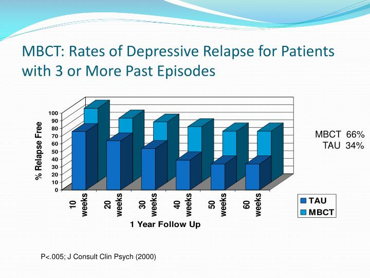 MBCT: Rates of Depressive Relapse for Patients with 3 or More Past Episodes