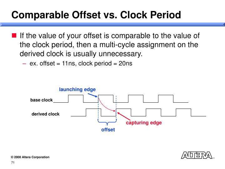 Comparable Offset vs. Clock Period