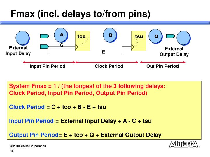 Fmax (incl. delays to/from pins)