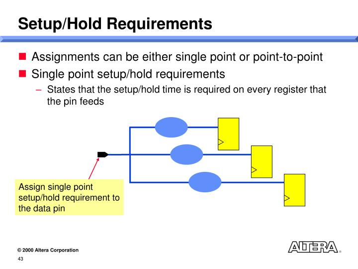 Setup/Hold Requirements
