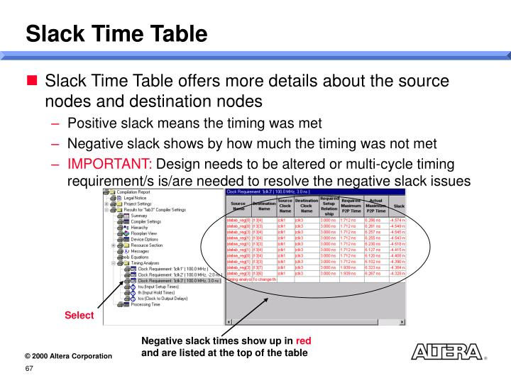 Slack Time Table