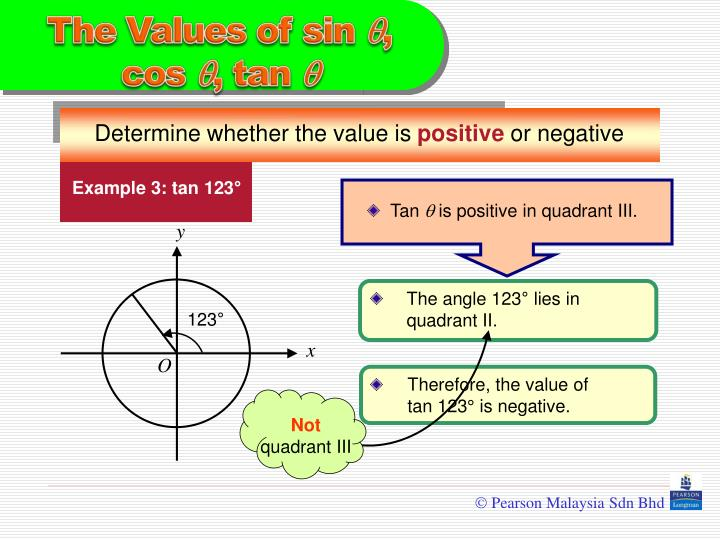 Example 3: tan 123