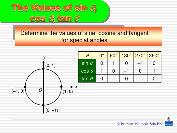 Determine the values of sine, cosine and tangent for special angles