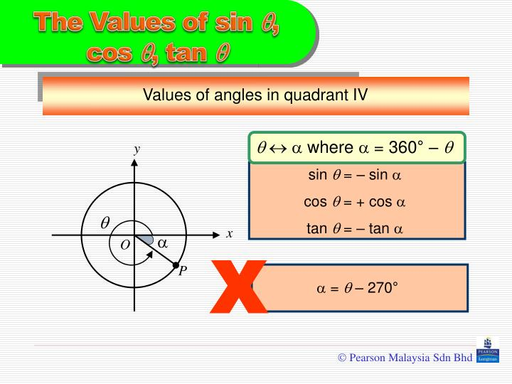 Values of angles in quadrant IV