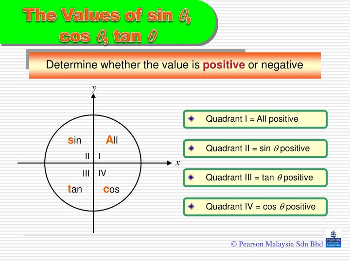 Determine whether the value is