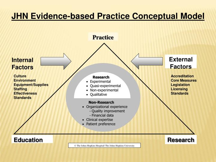 JHN Evidence-based Practice Conceptual Model