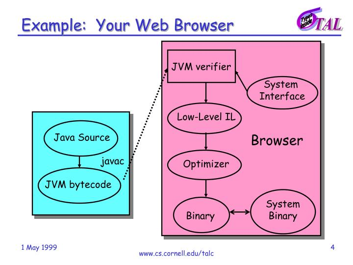 Example:  Your Web Browser