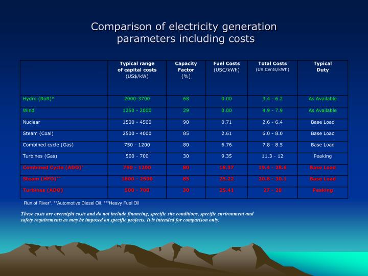Comparison of electricity generation
