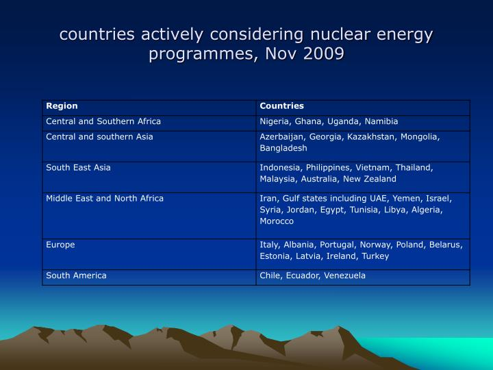 countries actively considering nuclear energy